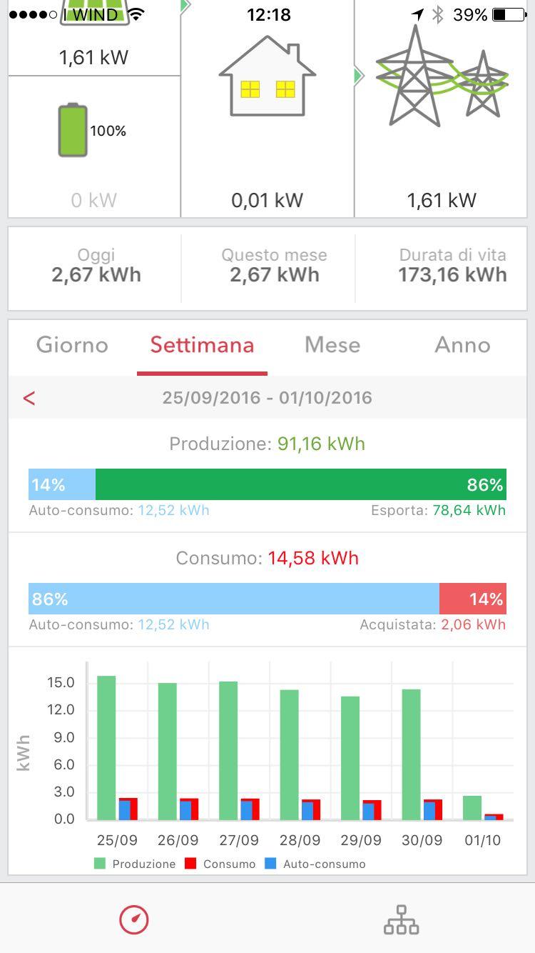 Dati impianto fotovoltaico