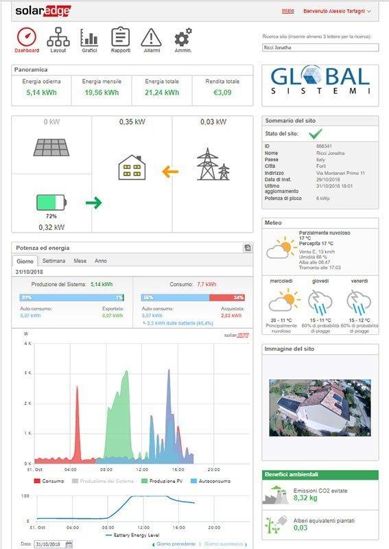 Impianto BenQ con Inverter SolarEdge. Dati APP