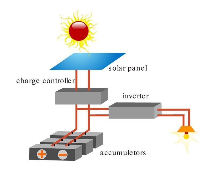 Schema fotovoltaico con accumulo