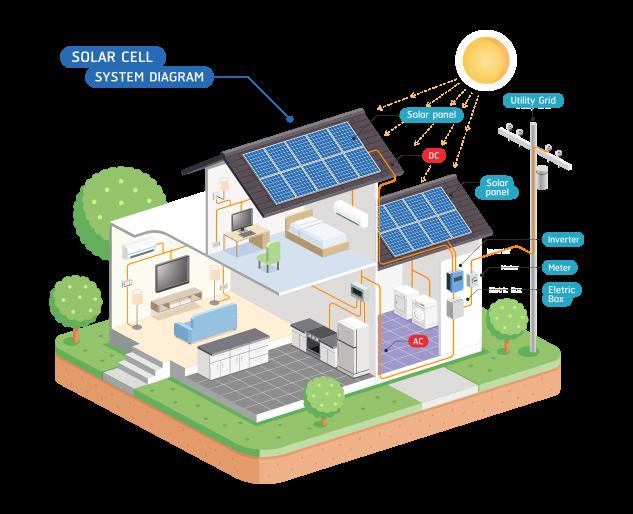fotovoltaico casa