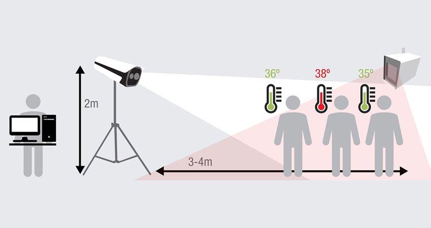 Telecamere termografiche per la misurazione della temperatura